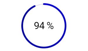 карьерный рост у студентов 94%