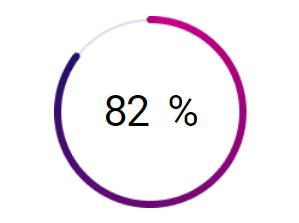 процент довольных студентов