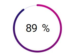 процент студентов довольных преподователями