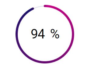 процент успешных студентов