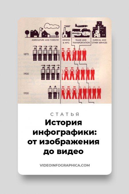 История инфографики: от изображения до видео