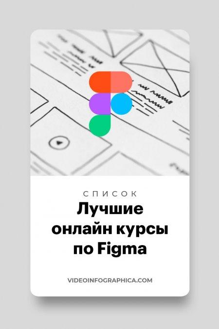 20 лучших курсов по Figma (онлайн обучение)