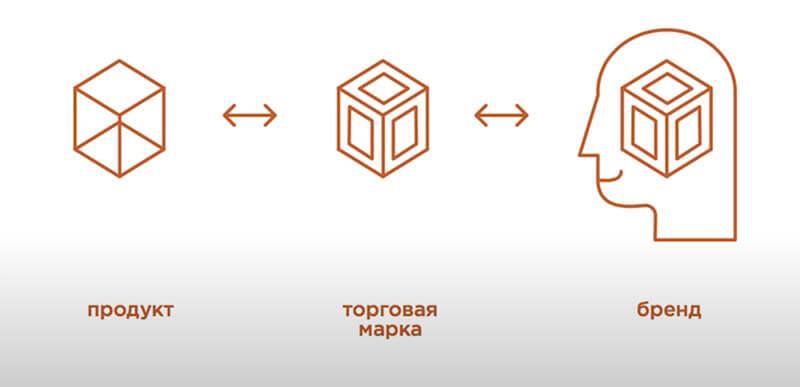 Схема Где живет дизайн в брендинге