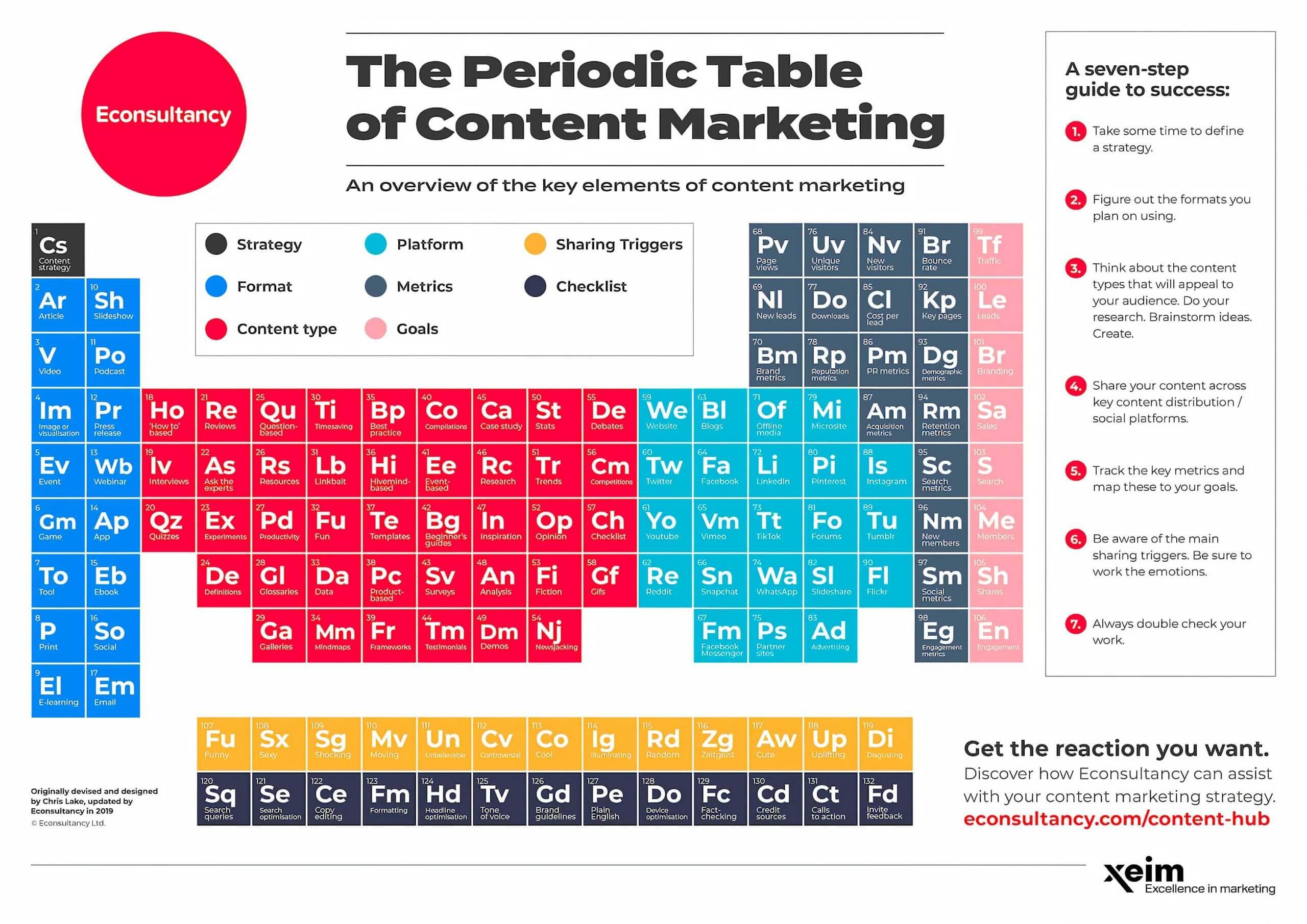 Периодическая таблица контент-маркетинга