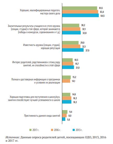 Данные опроса родителей детей, посещающих ОДО
