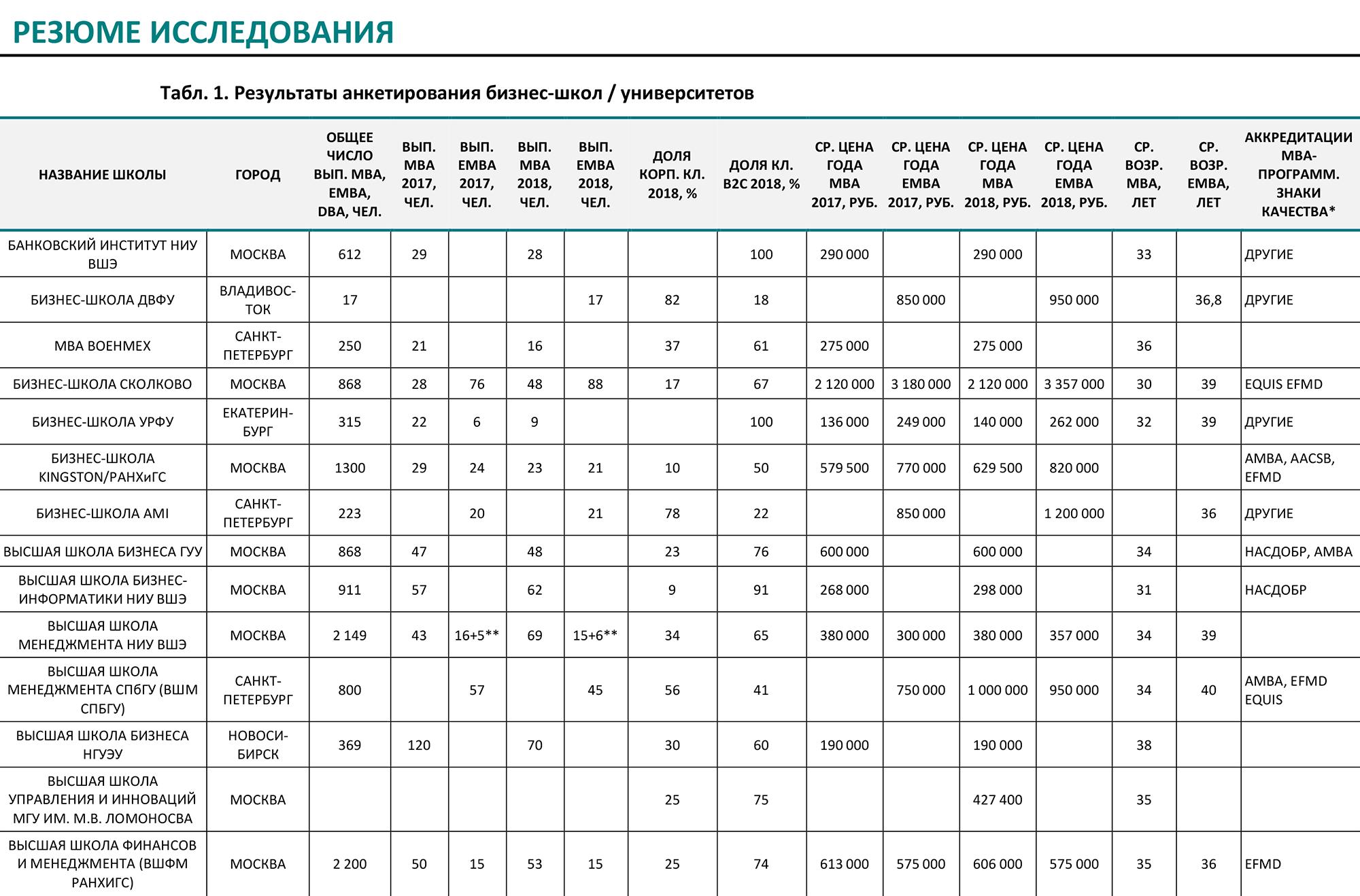 Таблица рейтинга бизнес школ