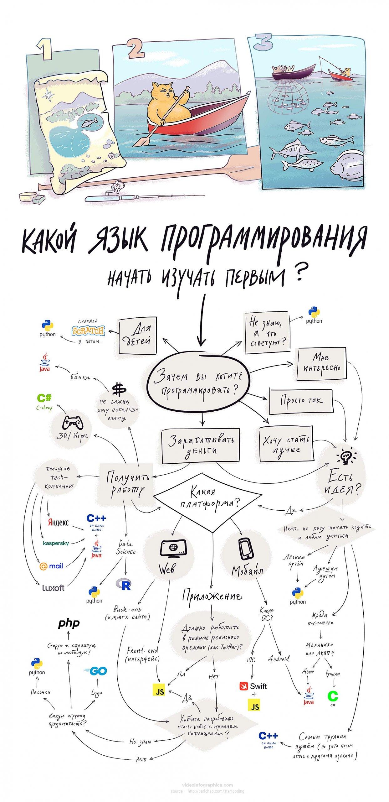 Инфографика. Какой язык программирования выбрать