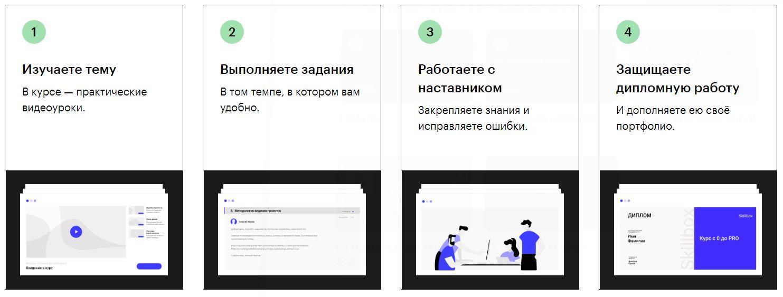 Пошаговая инструкция: Как проходит обучение в Skillbox