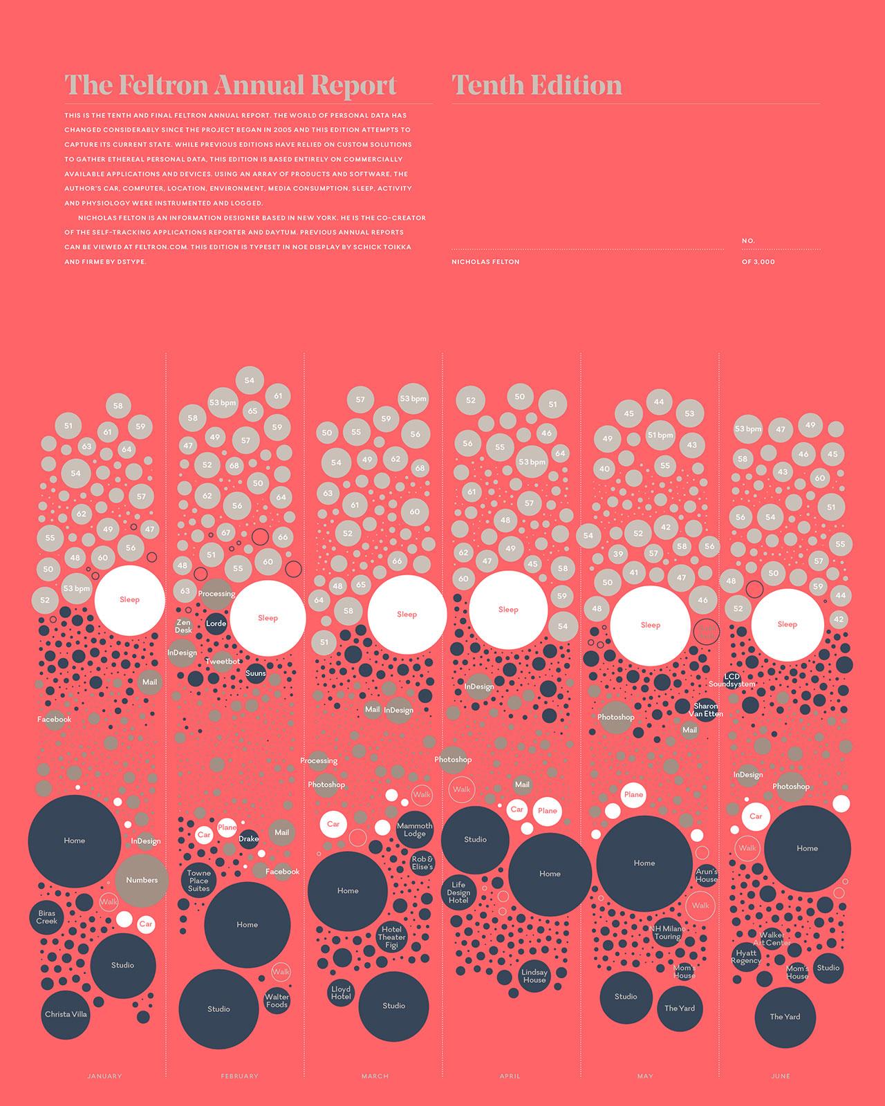 Визуализация данных от Nicholas Felton