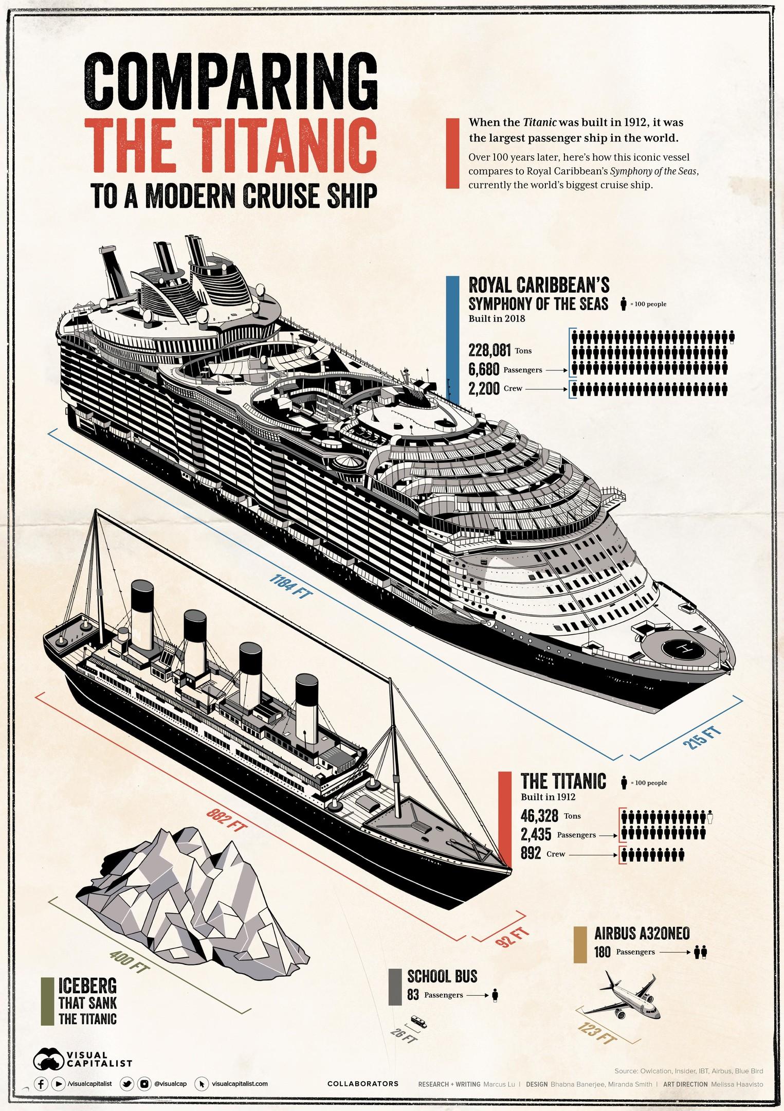 Инфографика из статьи «Титаник» vs современный круизный лайнер