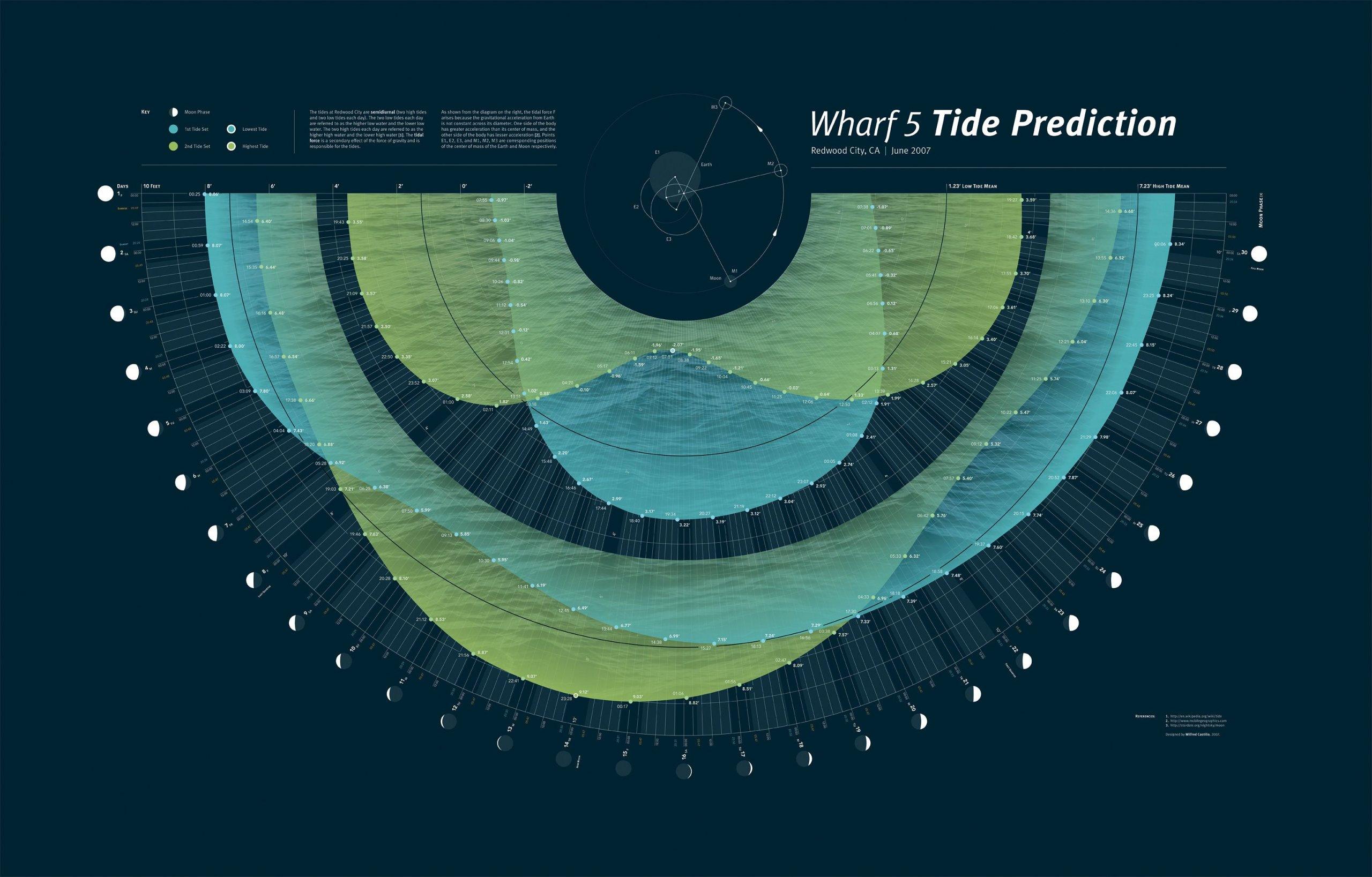 Инфографика приливов и отливов