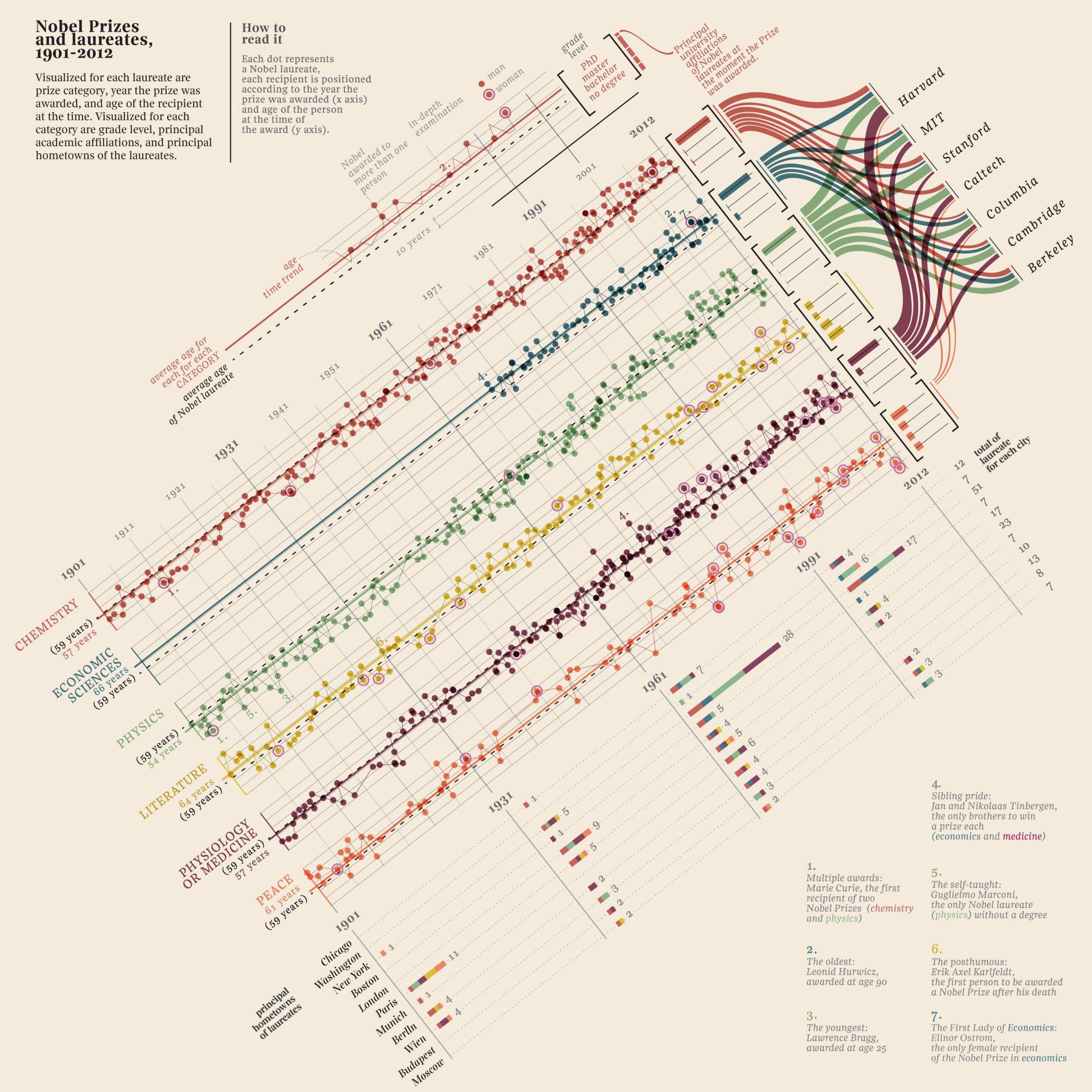 Инфографика: Возраст, образование и происхождение Нобелевских лауреатов