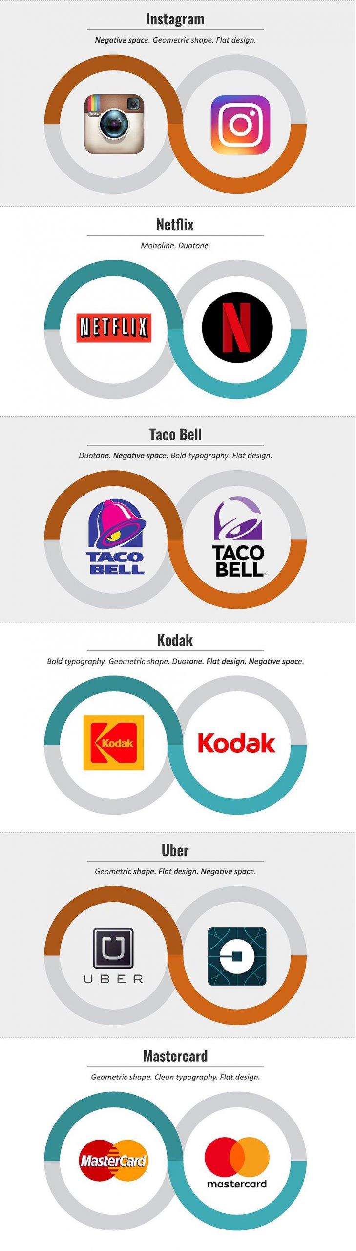 Эволюция логотипов крупных компаний