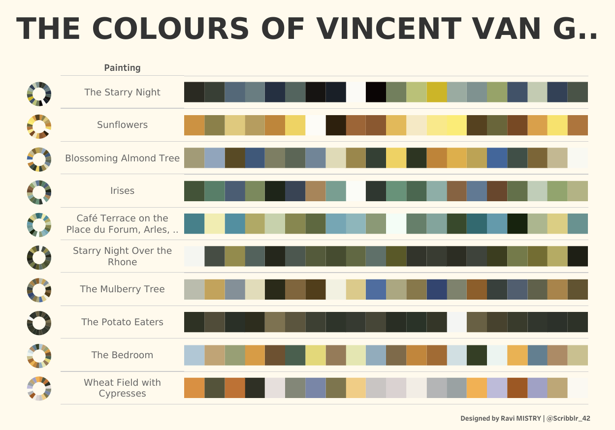 инфографика цвета в картинах винсента ван гога
