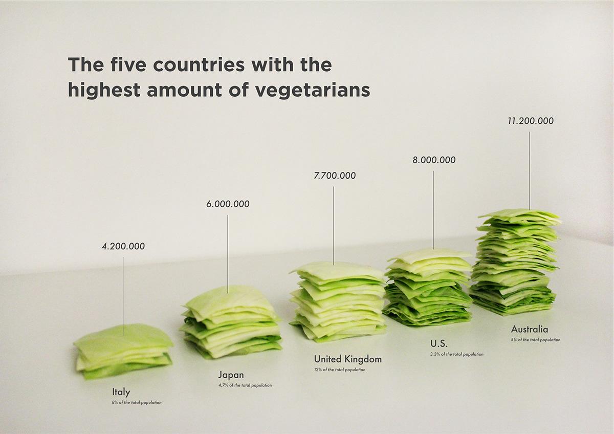 Пример инфографики: В каких странах больше вегетарианцев