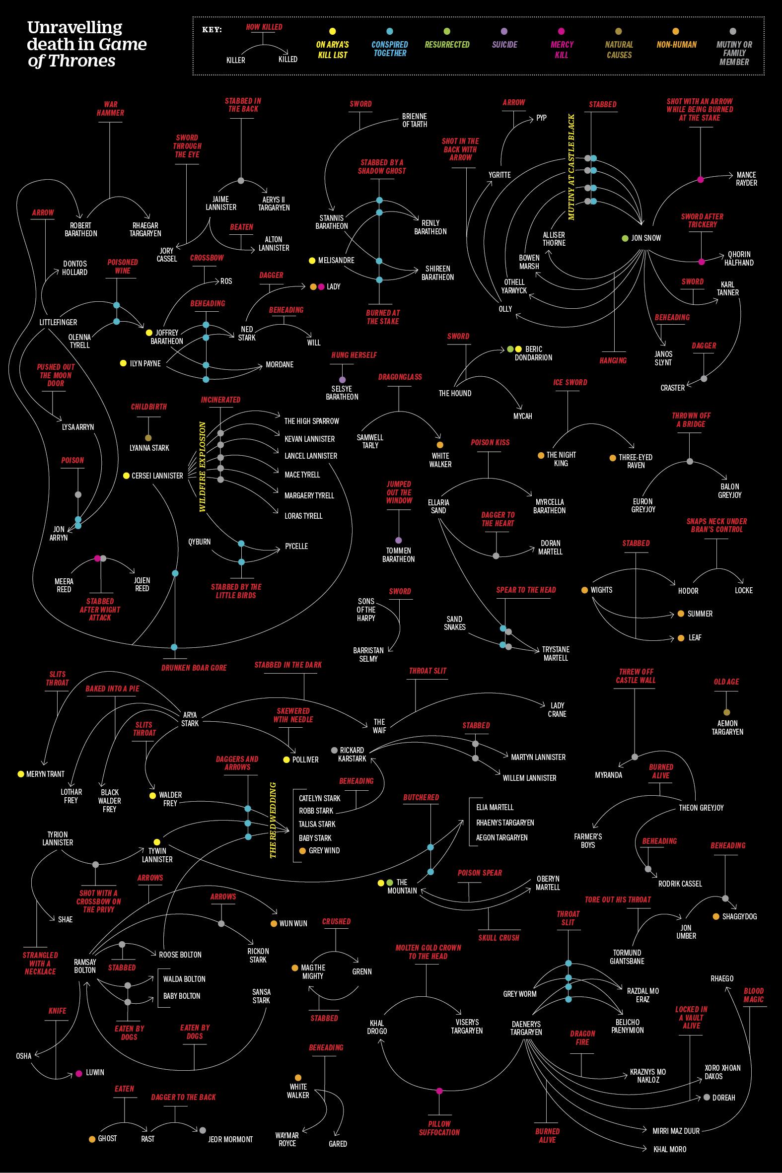 Инфографика: Кто и как умер в Игре Престолов