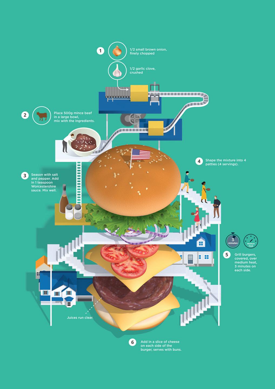 Процесс создания гамбургера в виде инфографики