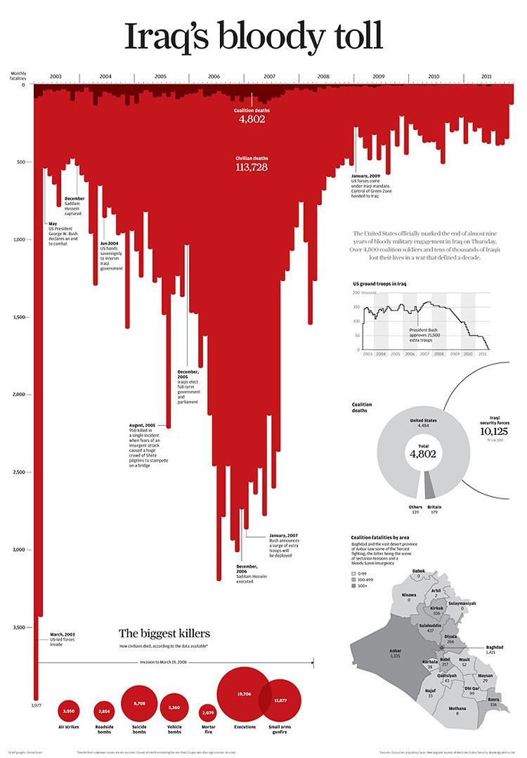 Инфографика в честь окончания американской экспансии Ирака