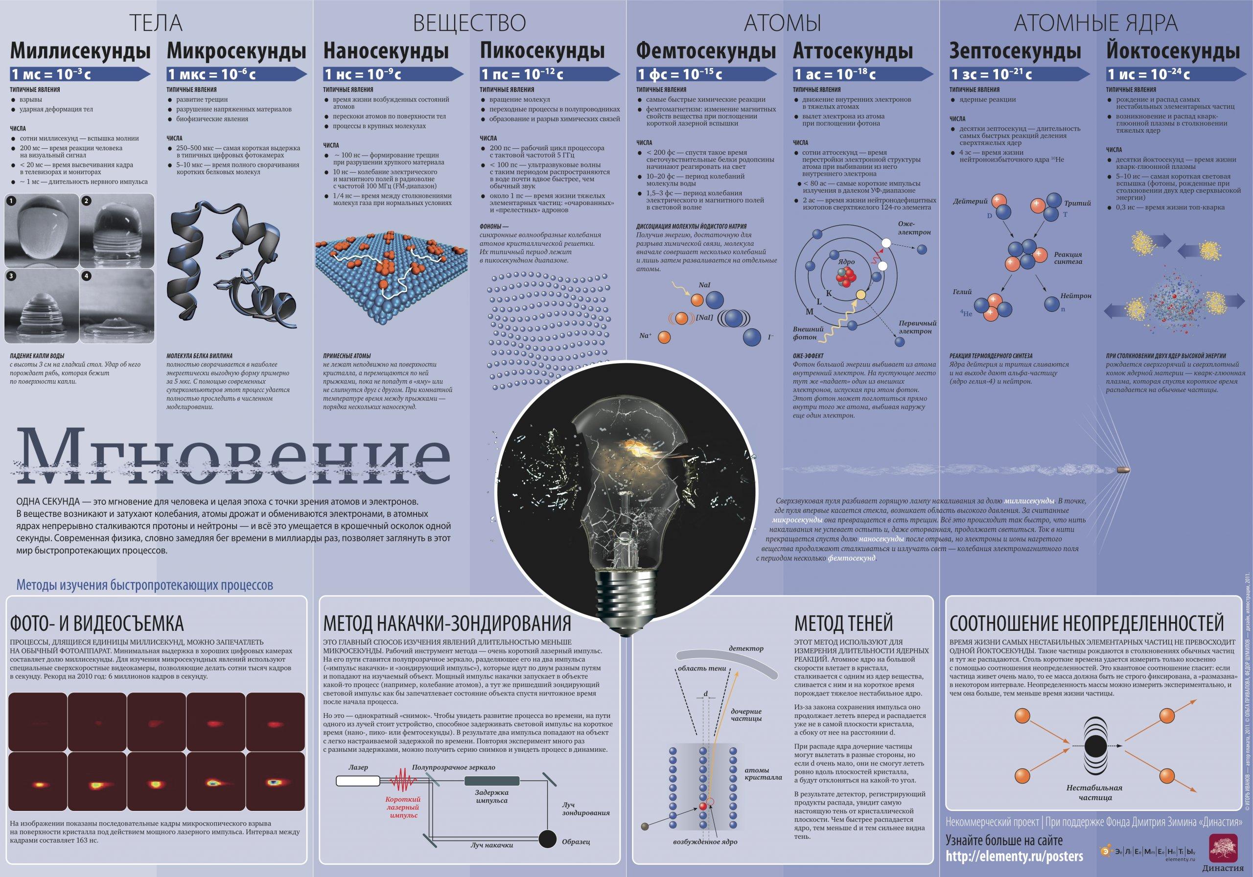"""Инфографика """"Как современная физика изучает сверхбыстрые процессы"""""""
