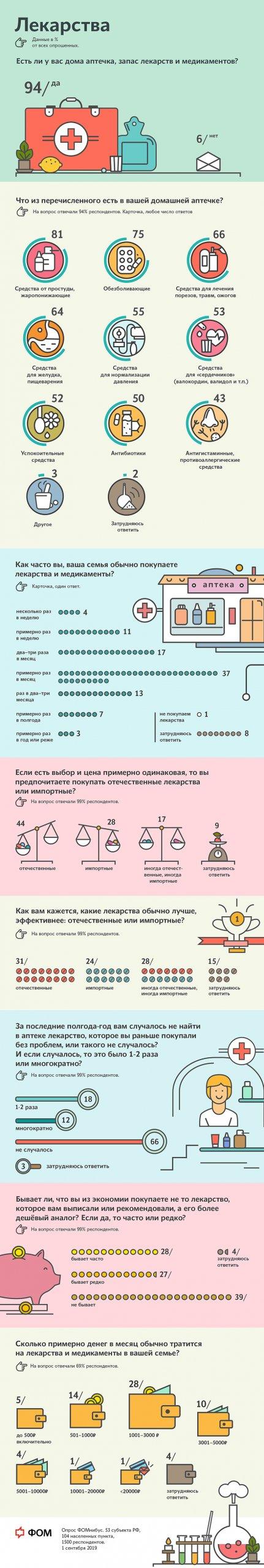 Инфографика: Домашняя аптечка россиян