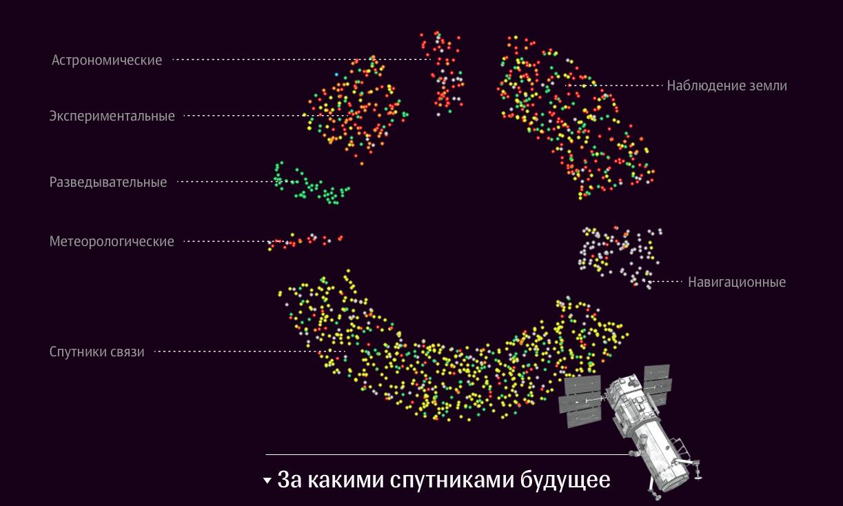 Слайд из анимированной инфографики Спутники: 60 лет на орбите