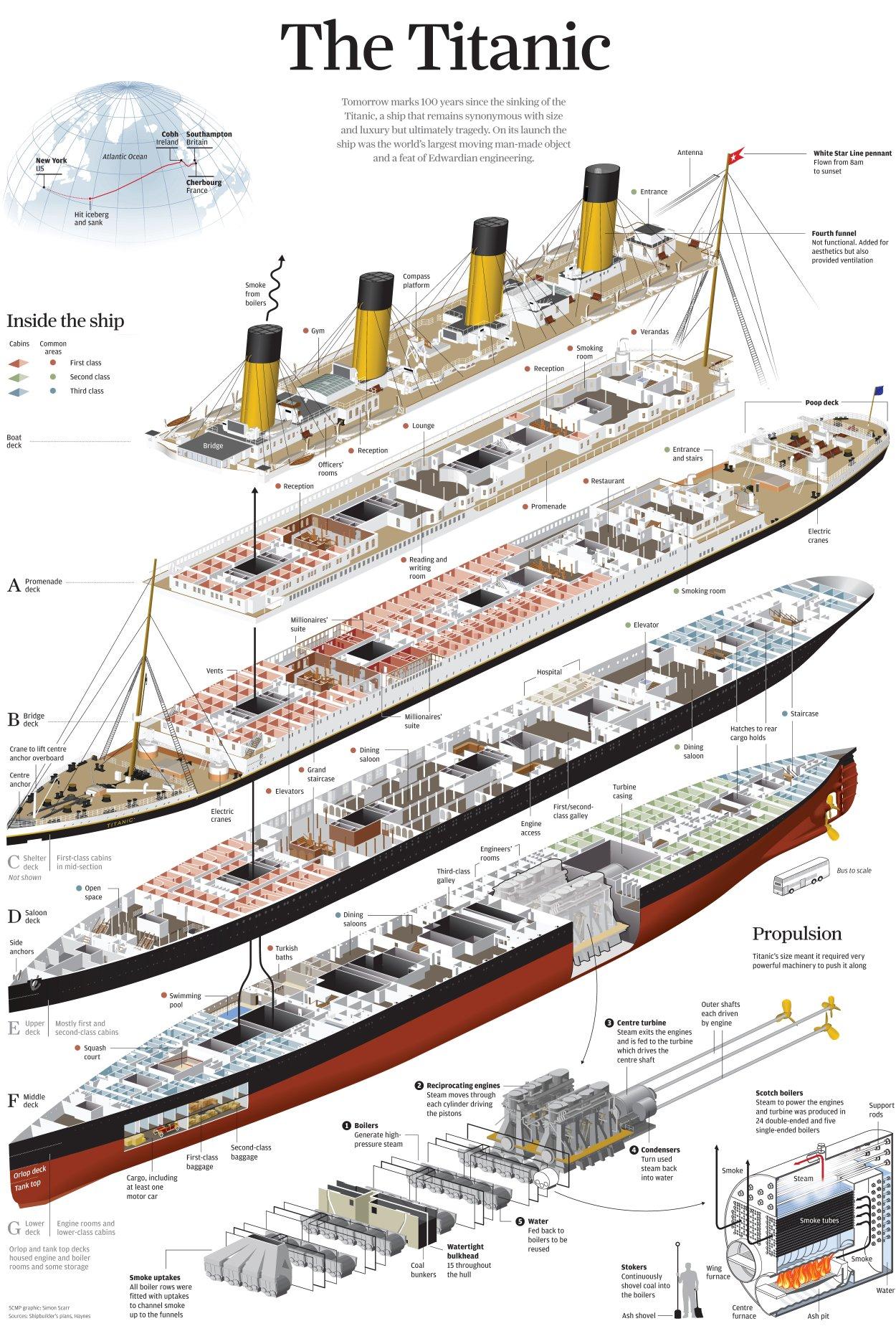 Инфографика: Архитектура Титаника