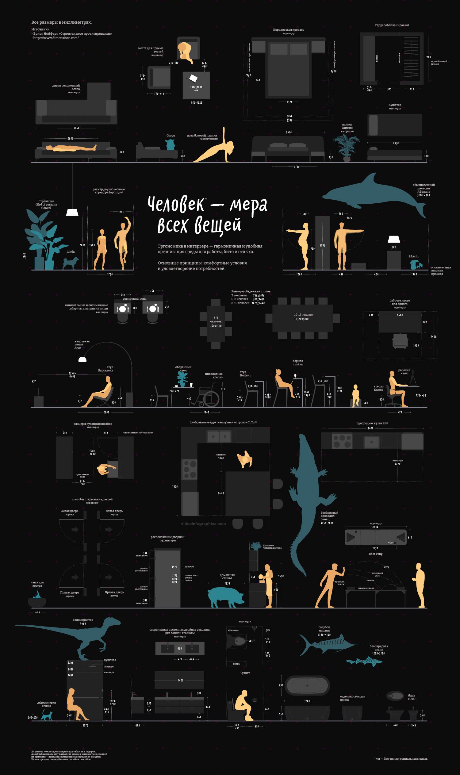 Инфографика эргономика, размеры мебели, кухни, параметры человека, габариты кухни спальни и рабочего места. Вариант на черном фоне.
