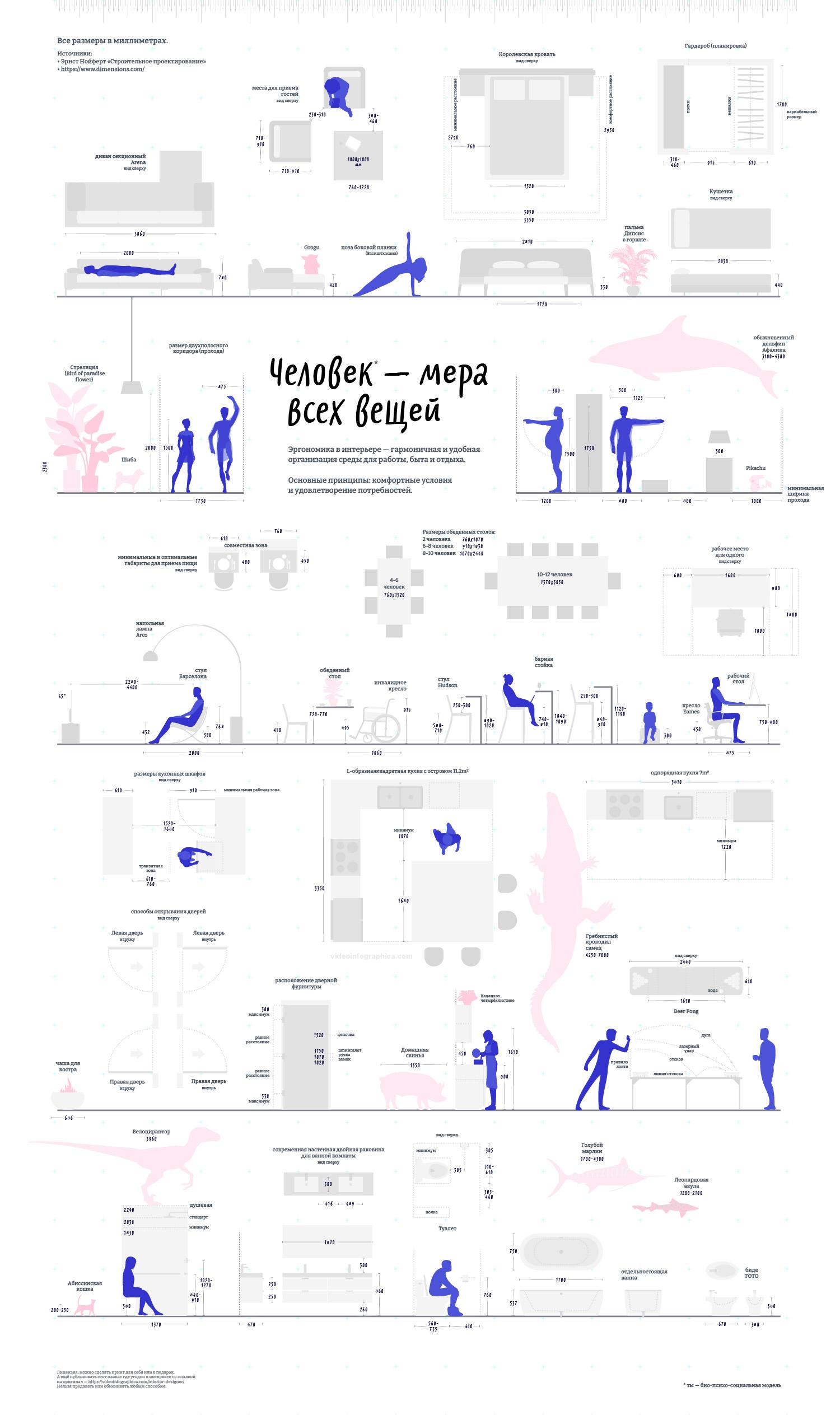 Инфографика эргономика, размеры мебели, кухни, параметры человека, габариты кухни спальни и рабочего места, высота стула и барной стойки. Белый вариант