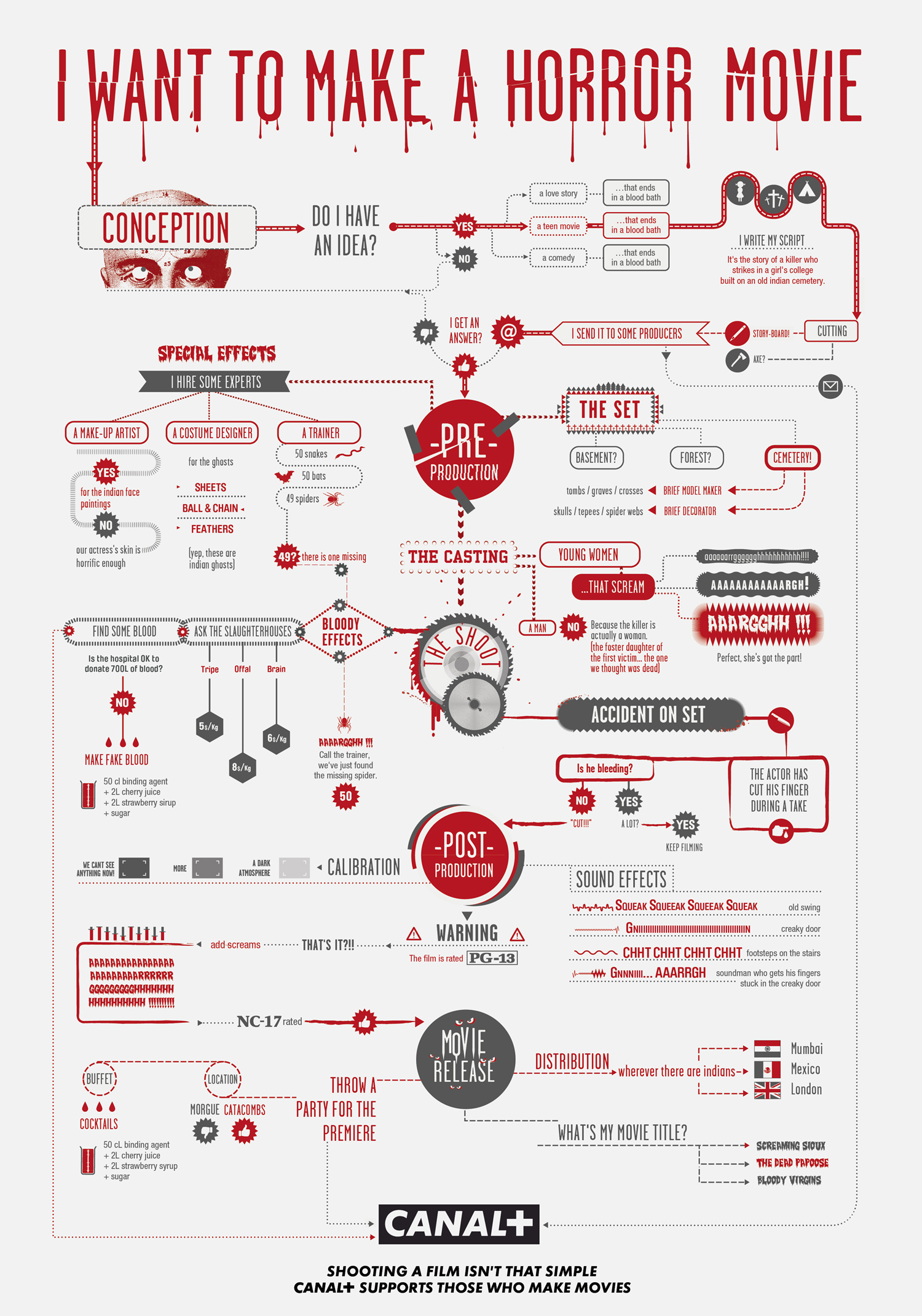 Инфографика: как снять хоррор фильм