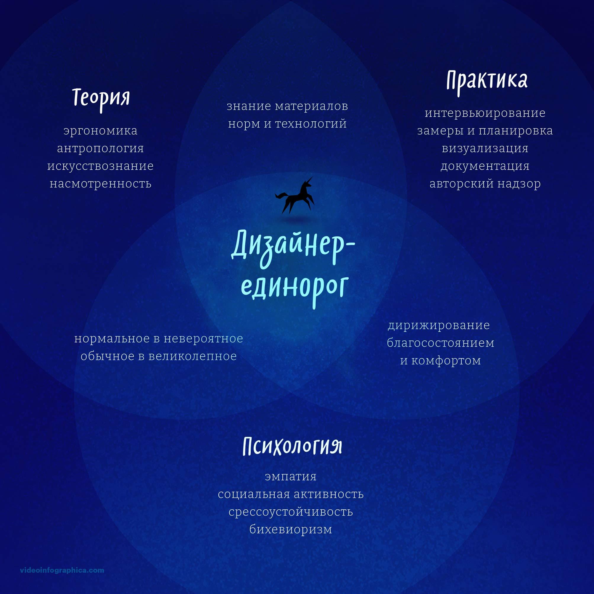 Что должен знать и уметь дизайнер - Инфографика