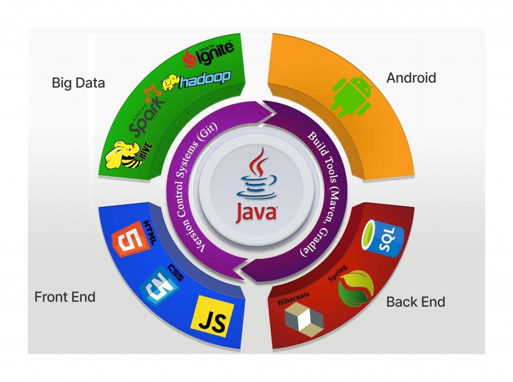 Круговая диаграмма отображает экосистему Java: в центре язык Java Core и инструменты сборки и контроля версий, и 4 деления на фронт-енд, бэк-енд, биг дата и андроид.